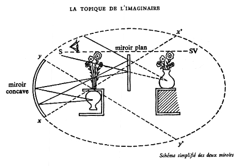 Monographies supervision viii promo textes for Miroir psychanalyse